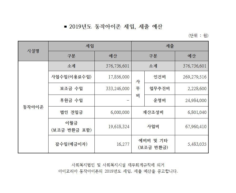 2019년도 동작아이존 세입세출 예산 공고.jpg